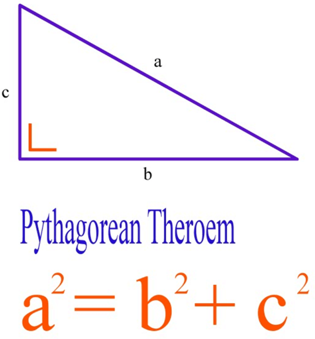 Understanding of Pythagoras theorem