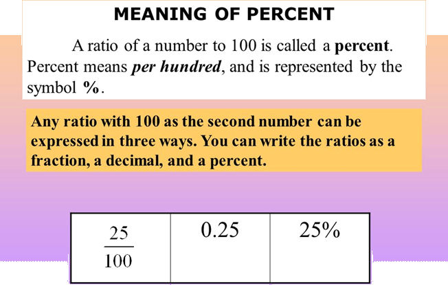 Meaning of Percent