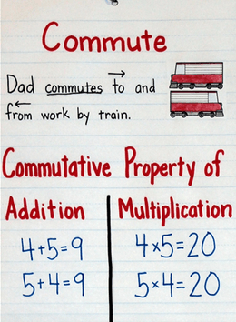 Given the commutative identity is using the equations