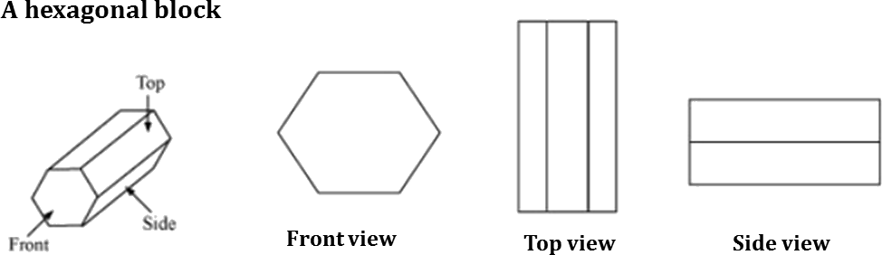 A hexagonal blocks Front, top and side views are given