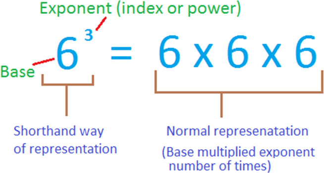 Understanding of Exponent and base