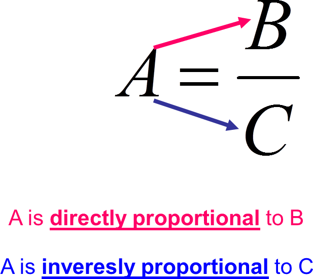 Understanding of directly proportional and inversely proport …