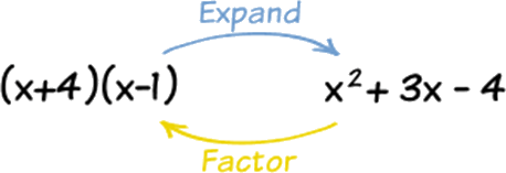 Understanding of Expand and factor