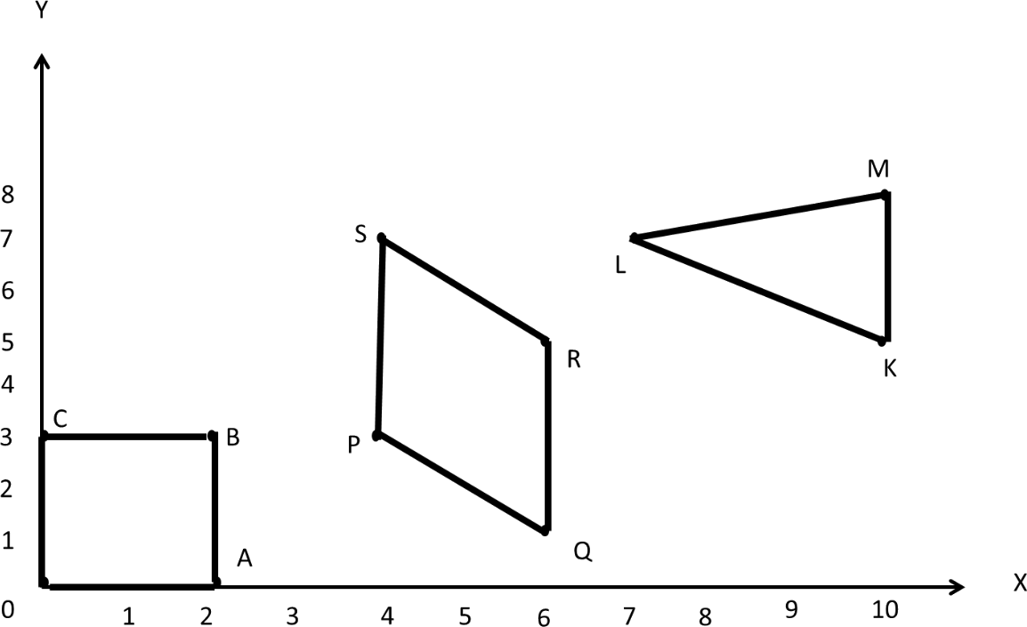 The coordinates of the vertices of each of the adjoining points