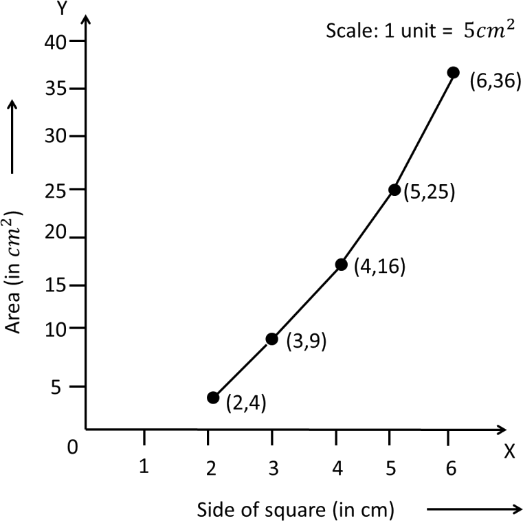 Graph of Area vs side of square are given