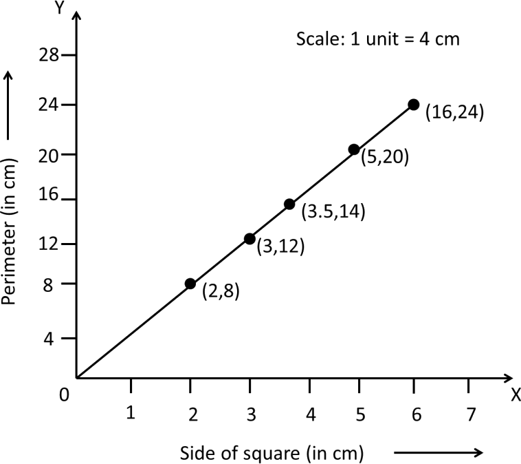 Graph of Perimeter vs side of square