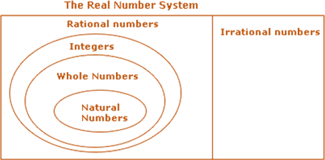 Understanding of Number system