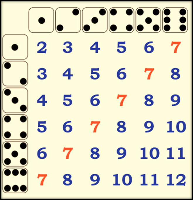 Image of a Dices with sum for Data Handling