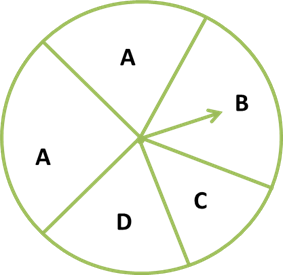 Image of a spinning Wheel A B C D for Data Handling