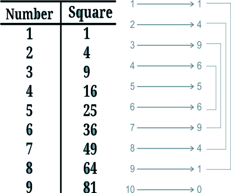 Square of given number and squares of the unit's place digit …