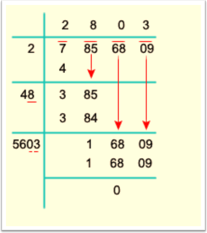 how to solve square roots by division method