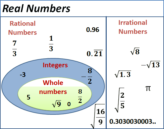 Given the image define the rational number and Irrational numbers