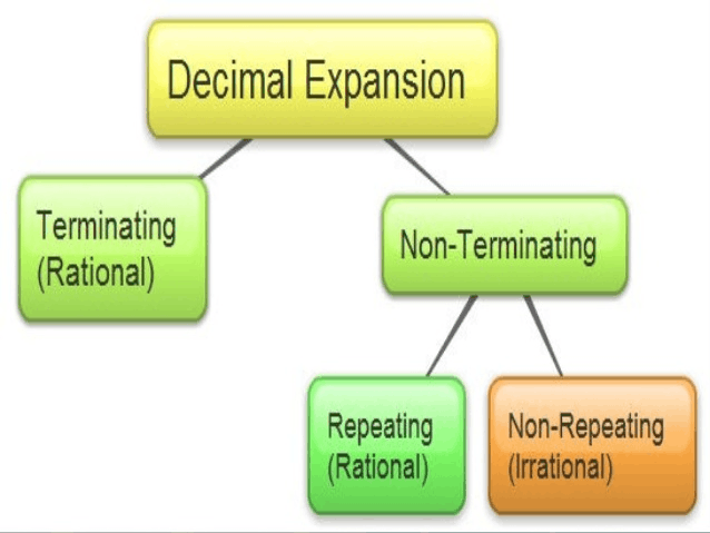 Terminating vs non terminating expansions and their sub-types