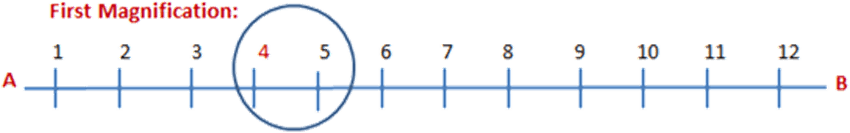 Dividing space between 4 and 5 into 10 parts