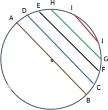 Of all the chords of a circle diameters are longest