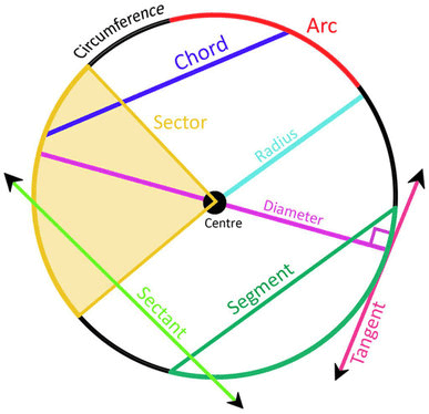 Definitions of various terms related to circle