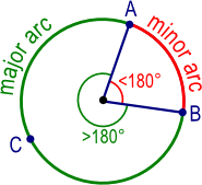 Major arc > 180 degrees and minor arc is less than 180 degrees