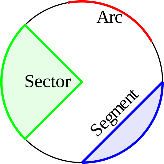 The arc,sector,segment on circle
