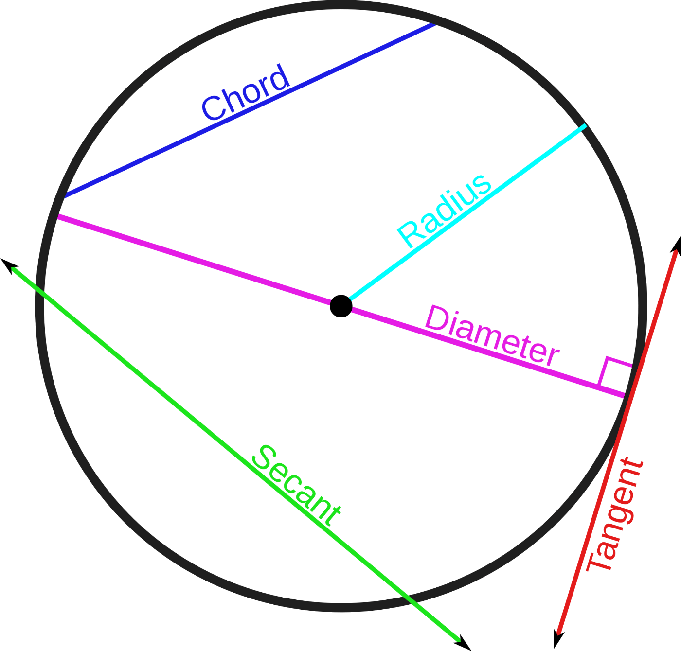 Radius, diameter chord, tangent and secant associated with a …