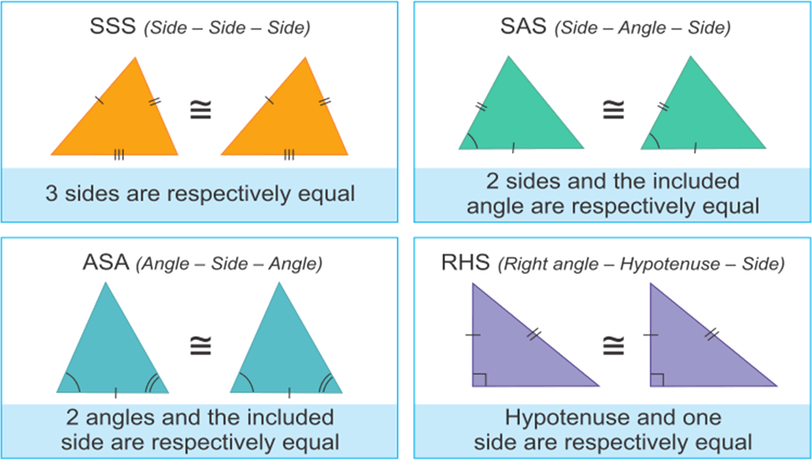 Conditions of congruence of triangles