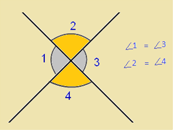 Vertically opposite anges formed by two intersecting lines
