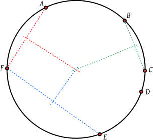 Cocyclic points on a circle