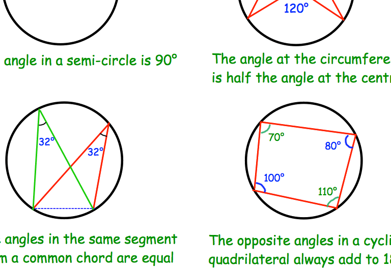 Theorems of circle