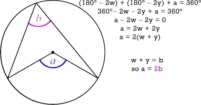 Angle subtended by the segment at center is twice the angle subtended by the same segment at cicumference