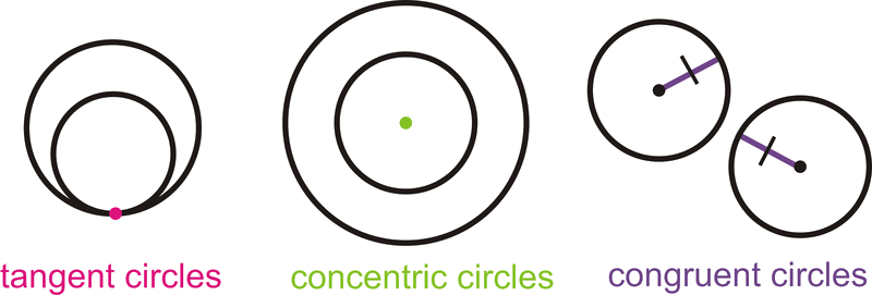 Understanding tangent, concentric and congruent circles
