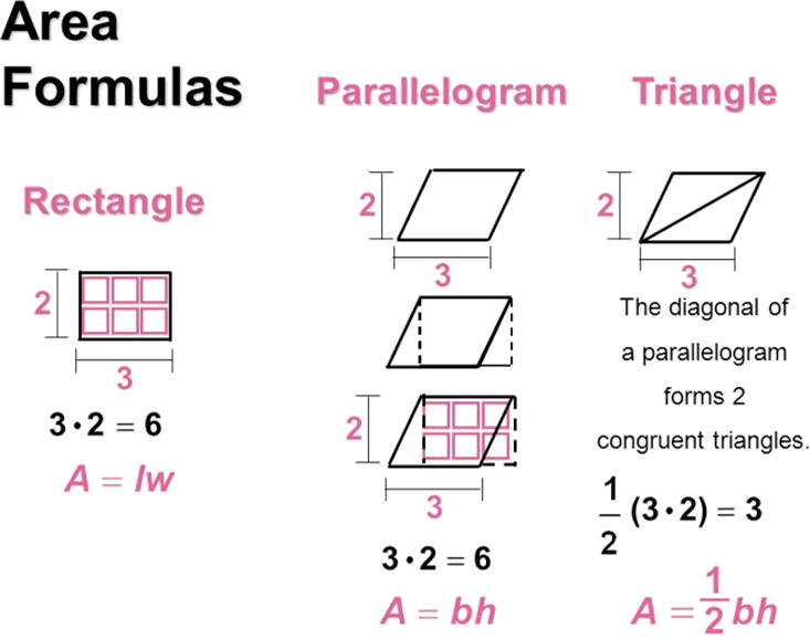 Area formula of rectangle,parallelogram and triangle