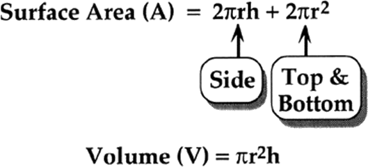 Areas in a cylinder and its volume