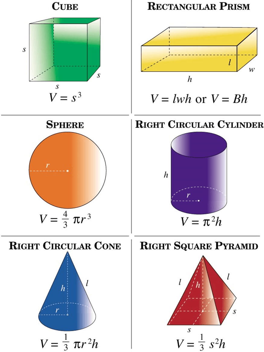 Formulas for volume of common solids