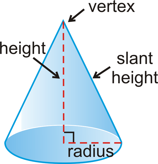 Relation between the height, radius and slant height of a cone.