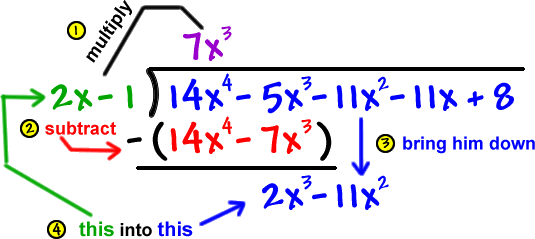 How does how step of long division of polynomail work