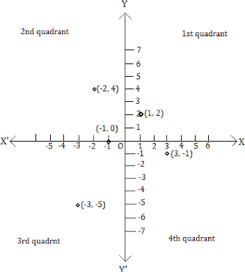 Give quardrant or on axis ofthe point of (1,2) as a 1 st quardrant,(-2,4) and (-1,0) as a 2nd quarant,(-3,-5) as a 3rd quadrant,(3,-1) as a 4th quadrant