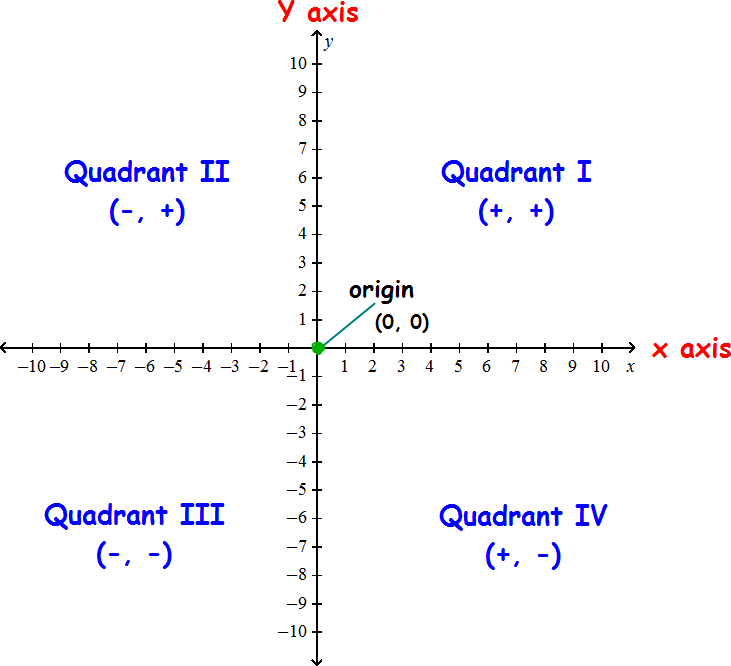 Cartesian plane with quadrants and signs of x and y coordinates in each quadrant