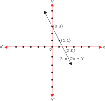 x-axis and y-axis and equation 3=2x+y at points (0,3),(1,1) and (2,0)