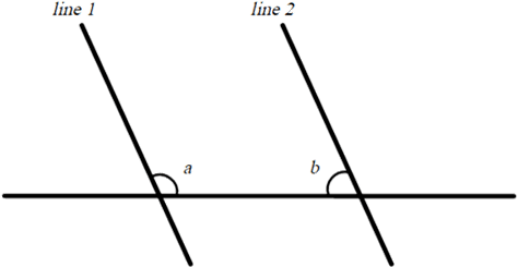 Since angle a + angle b is 180 therefore lines are parallel.
