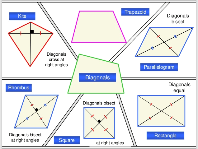 Quadiletrals and the properties of their diagonals