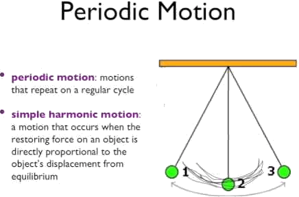 the periodic motion and simple harmonic motion are showing i …