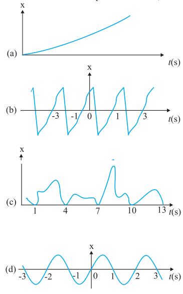 NCERT Class 11 Physics Solutions: Chapter 14 – Oscillations