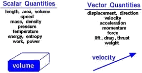 Figure shown scalar and vector quantities