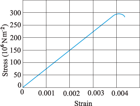 Figure shows the strain-stress curve for a given material. (a) Young's modulus and (b) Approximate yield strength for this material