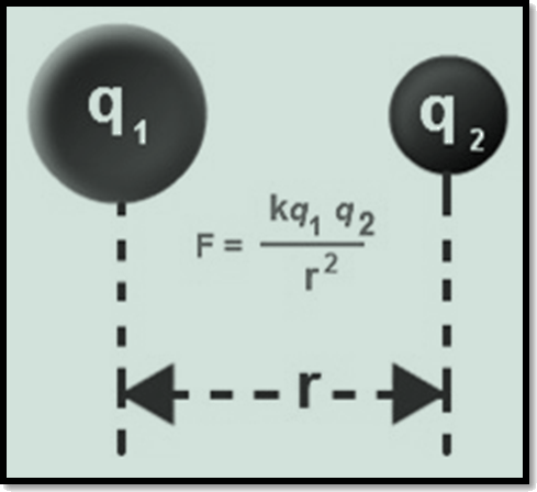 Coulomb's force
