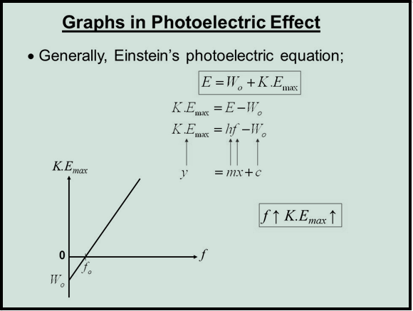 Graph in photoelectric effect