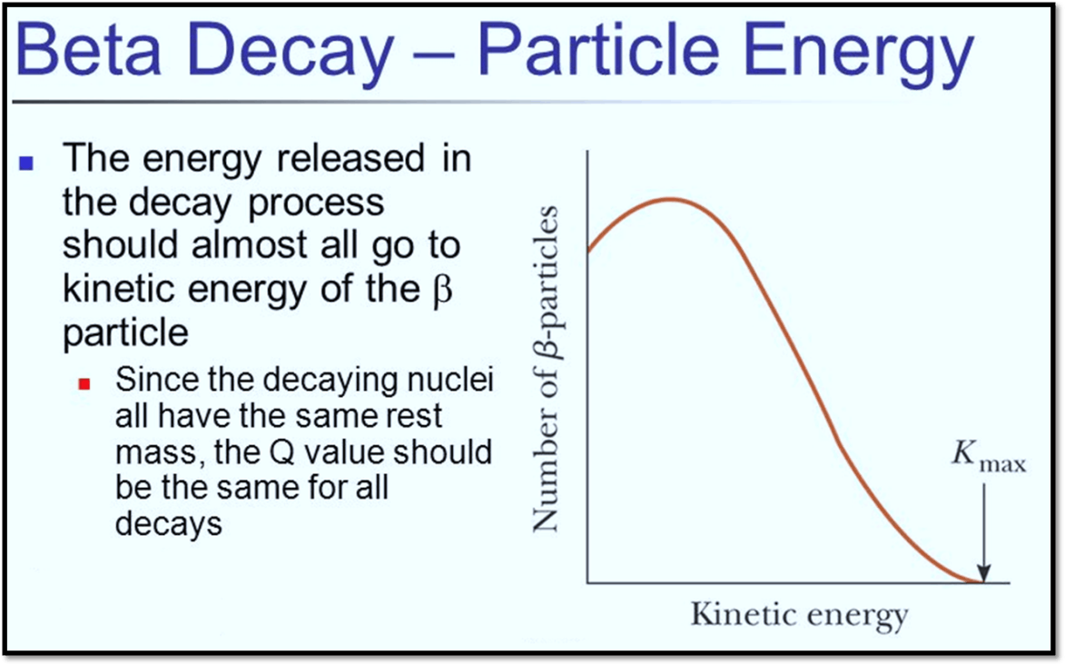 Beta decay - Particle energy