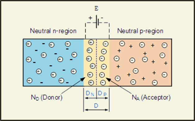 P - n junction diode