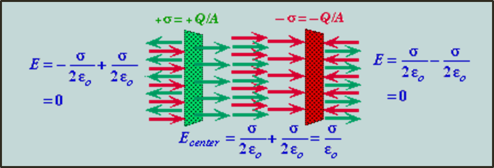 Formula of electric field in capacitor