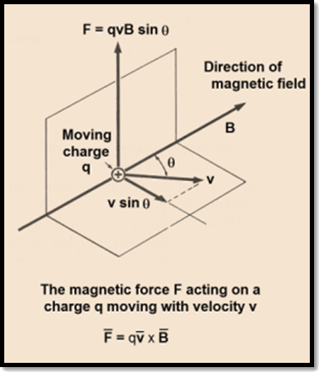Magnetic force acting on q