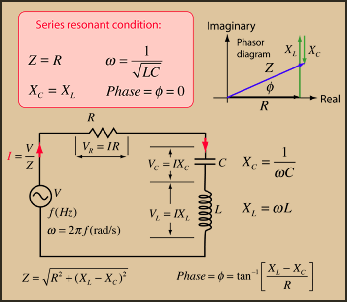 Resonance in LCR circuit is shown.